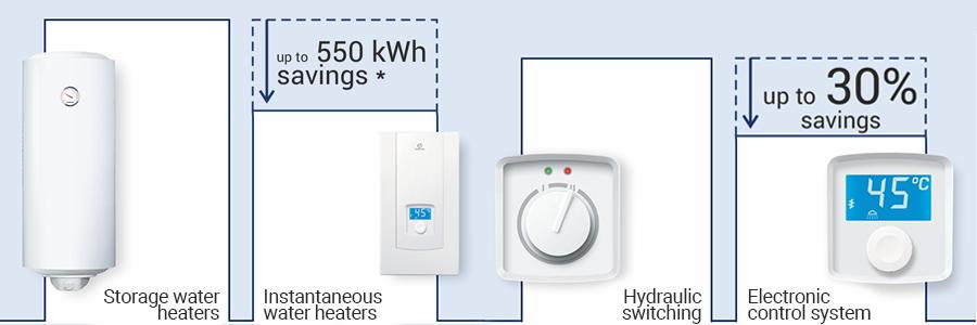 Saving on electric water heating
