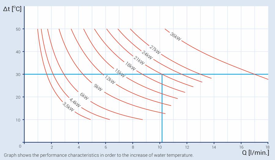 Efficiency of electric flow water heater