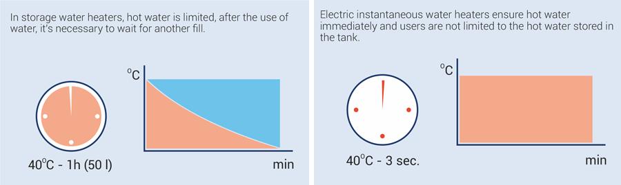 Hot water boiler vs water heater