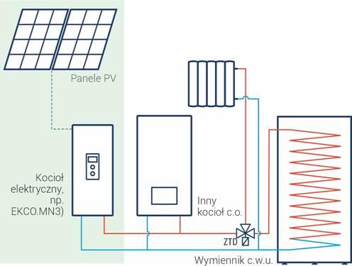 Schemat poglądowy instalacji kotła elektrycznego równolegle z innym kotłem