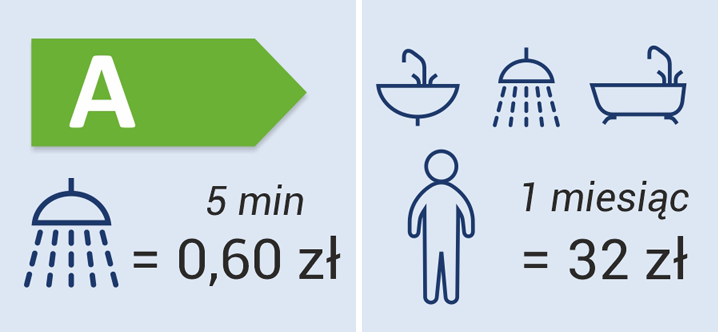 ile kosztuje elektryczne podgrzewanie wody
