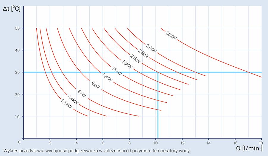 schemat wydajności podgrzewacza wody