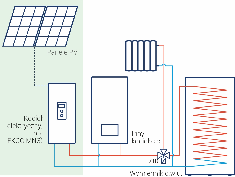 Schemat instalacji - fotowoltaika, kocioł elektryczny i dodatkowe źródło ciepła