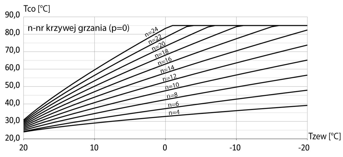 Wykres przedstawiający krzywą grzewczą